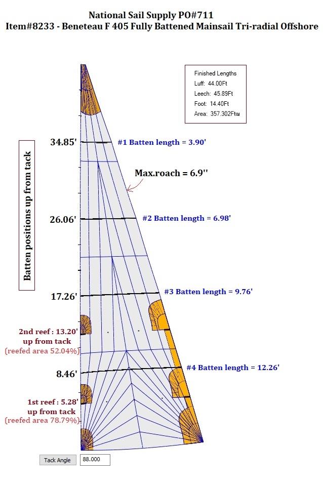 High performance mainsail